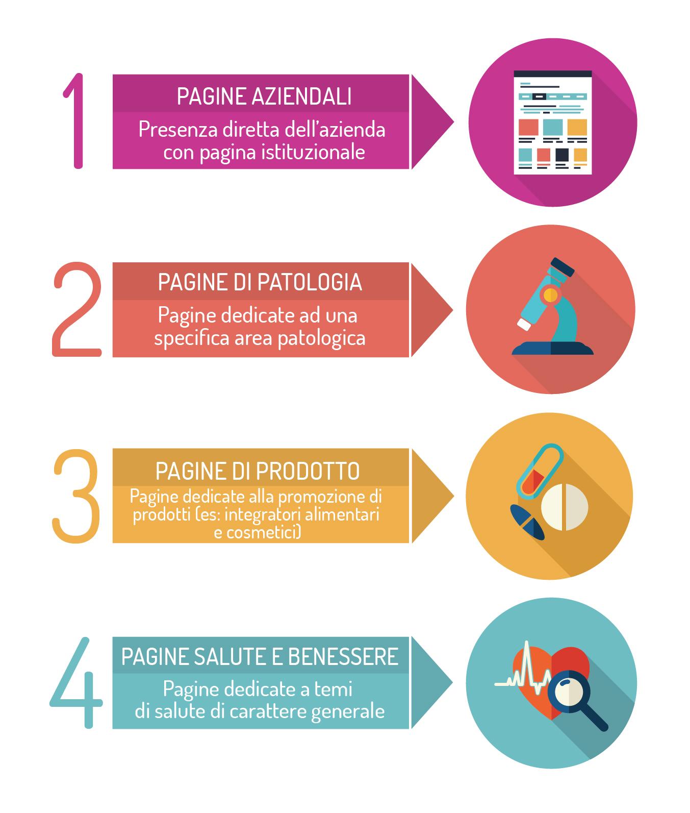 M4H Social Index - Facebook Benchmarking