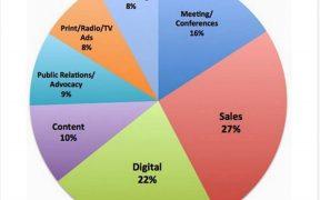 HealthCare Marketing Trends Report