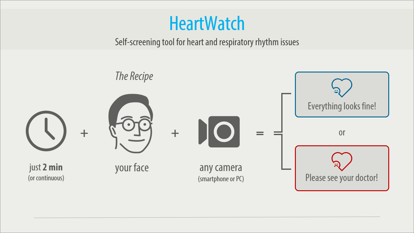 Heartwatch per Media For Health
