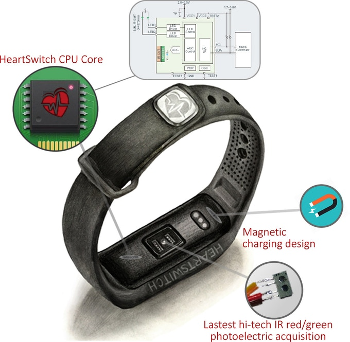 bracciale HeartSwitch digital pharma per media for health digital health