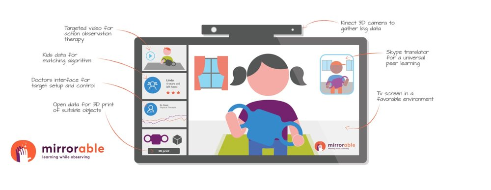 mirrorable per media for health digital pharma