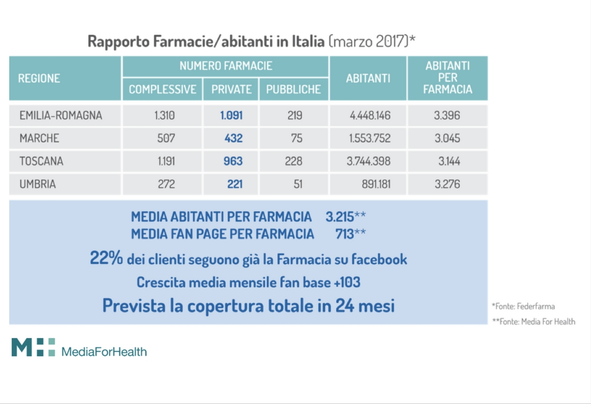 farmacia Mario Mauri Media For Health Web Pharma
