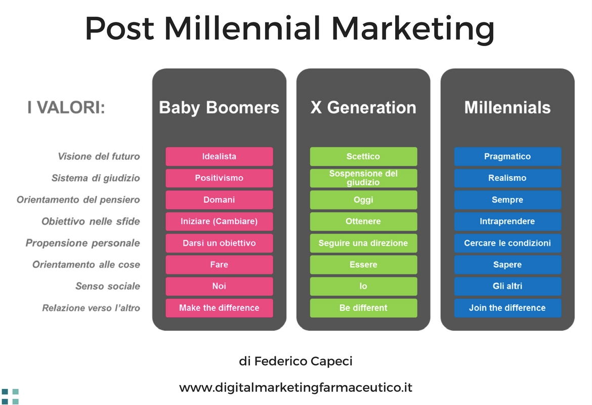 millenial marketing di Federico Capeci