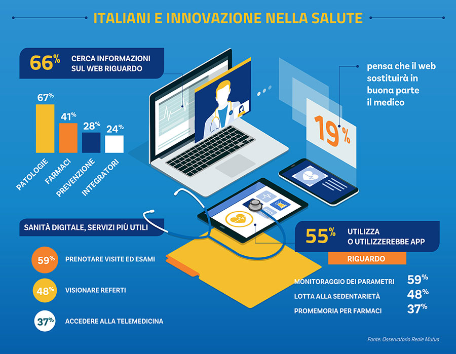 Statistiche Salute Digitale digital marketing farmaceutico