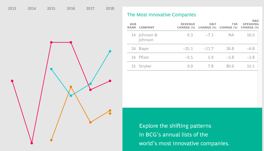 The most innovative companies - Healthcare