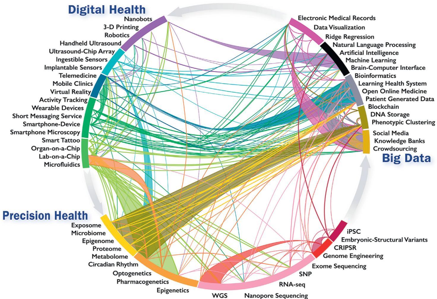 Digital health zidag media for health